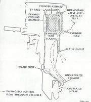 Water Flow Diagram for Johnson 6 hp